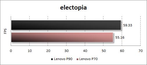 Результаты тестирования Lenovo P90 в electopia