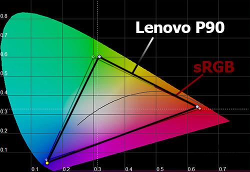 Цветовой охват экрана Lenovo P90