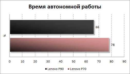 Результаты тестирования автономности Lenovo P90