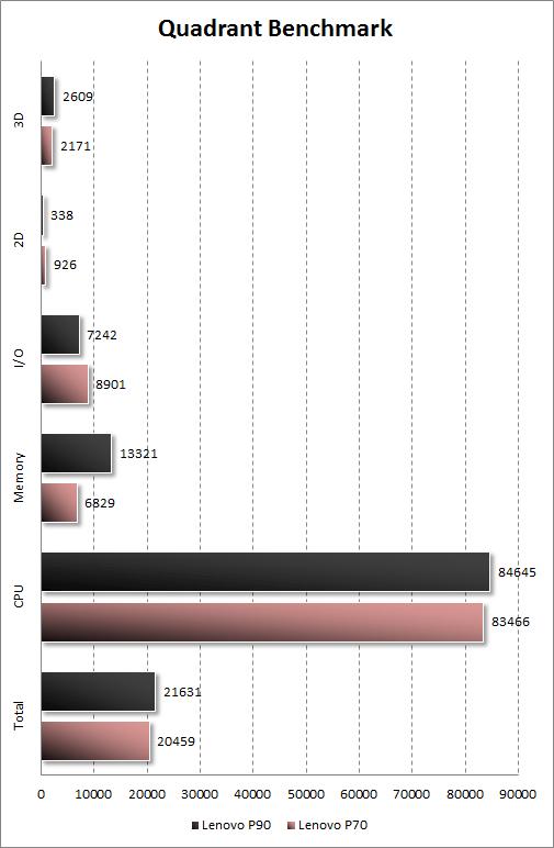 Результаты тестирования Lenovo P90 в Quadrant