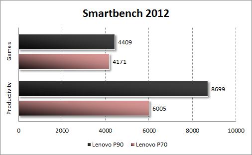 Результаты тестирования Lenovo P90 в Smartbench 2012