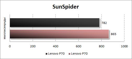 Результаты тестирования Lenovo P90 в SunSpider