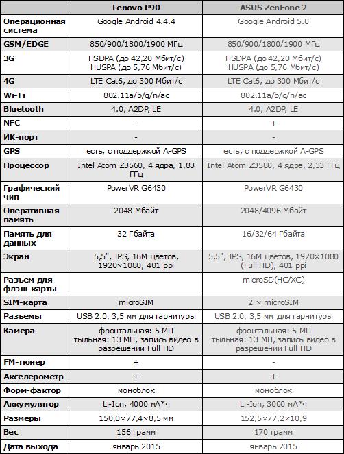 Характеристики Lenovo P90