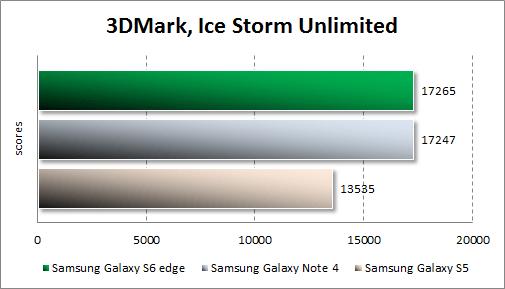 Результаты тестирования Samsung Galaxy S6 edge в 3DMark
