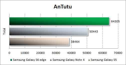 Результаты тестирования Samsung Galaxy S6 edge в Antutu