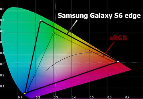 Цветовой охват экрана Samsung Galaxy S6 edge