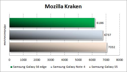 Результаты тестирования Samsung Galaxy S6 edge в Mozilla Kraken