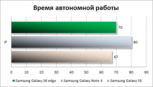 Результаты тестирования автономности Samsung Galaxy S6 edge