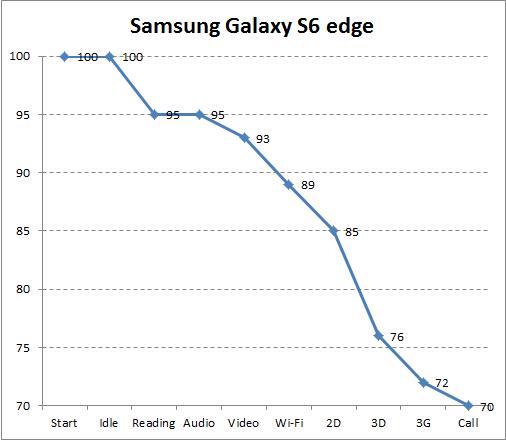 Автономность Samsung Galaxy S6 edge