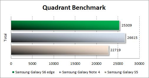 Результаты тестирования Samsung Galaxy S6 edge в Quadrant