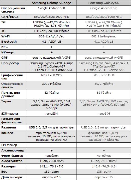 Характеристики Samsung Galaxy S6 edge