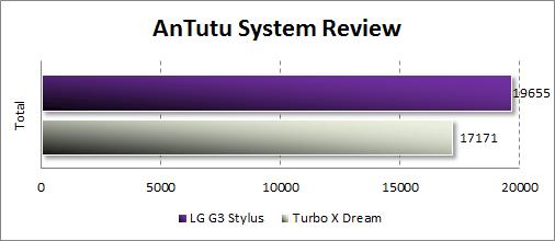 Результаты тестирования LG G3 Stylus в Antutu