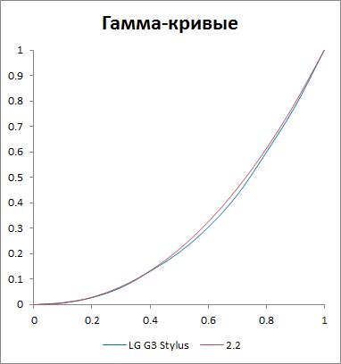 Гамма-кривая экрана LG G3 Stylus