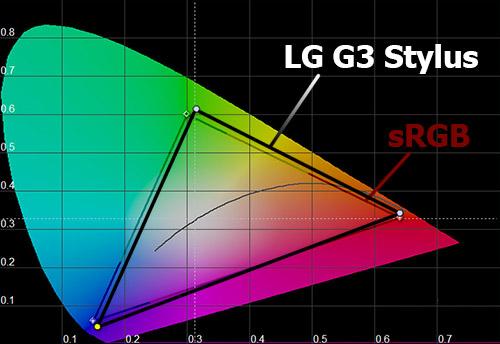 Цветовой охват экрана LG G3 Stylus