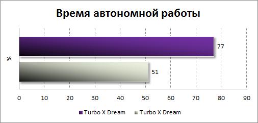 Результаты тестирования автономности LG G3 Stylus