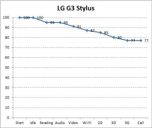 Автономность LG G3 Stylus