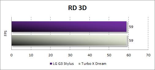 Результаты тестирования LG G3 Stylus в RD 3D