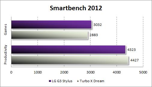 Результаты тестирования LG G3 Stylus в Smartbench 2012