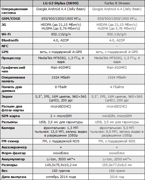 Характеристики LG G3 Stylus