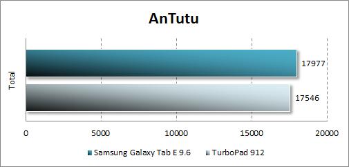 Результат тестирования Samsung Galaxy Tab E в Antutu