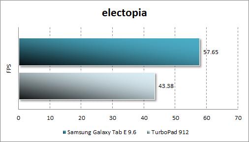 Результат тестирования Samsung Galaxy Tab E в electopia