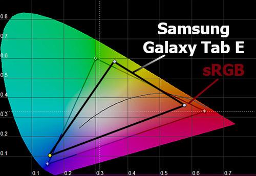 Цветовой охват экрана Samsung Galaxy Tab E