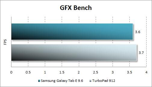 Результат тестирования Samsung Galaxy Tab E в GFX Bench