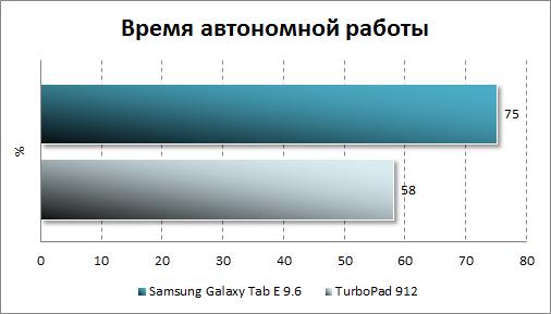 Тестирование автономности Samsung Galaxy Tab E