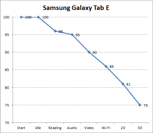 Автономность Samsung Galaxy Tab E