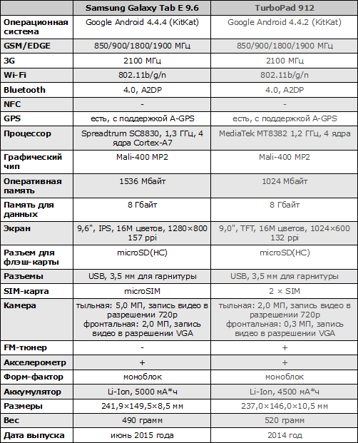 Характеристики Samsung Galaxy Tab E