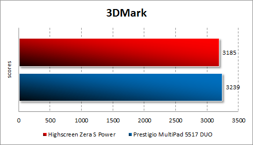 Результаты тестирования Highscreen Zera S Power в 3DMark