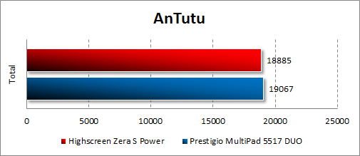 Результаты тестирования Highscreen Zera S Power в Antutu