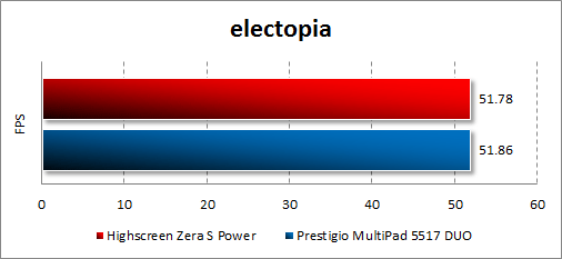 Результаты тестирования Highscreen Zera S Power в electopia