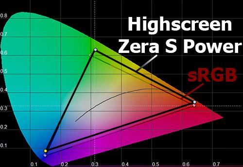 Цветовой охват экрана Highscreen Zera S Power