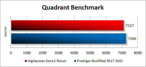 Результаты тестирования Highscreen Zera S Power в Quadrant