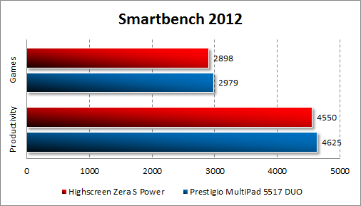 Результаты тестирования Highscreen Zera S Power в Smartbench 2012