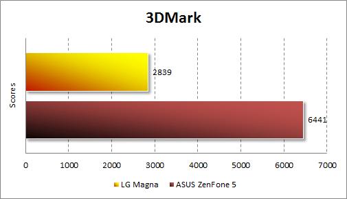 Результаты тестирования LG Magna в 3DMark