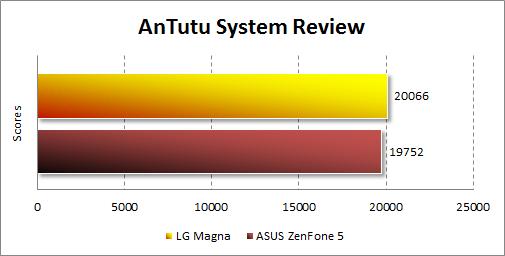 Результаты тестирования LG Magna в Antutu