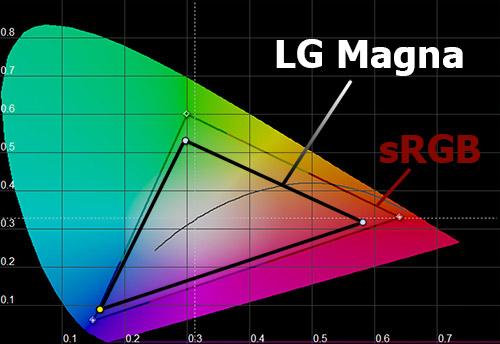 Цветовой охват экрана LG Magna