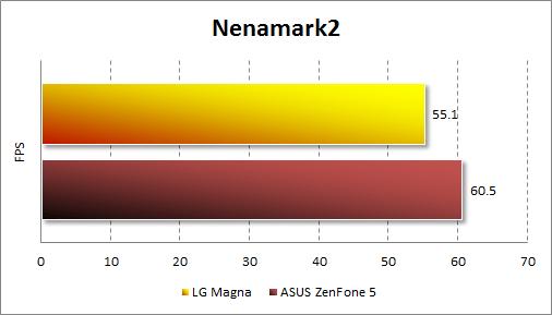 Результаты тестирования LG Magna в Nenamark2