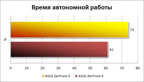 Результаты тестирования автономности LG Magna