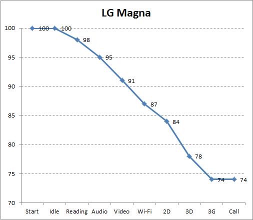 Автономность LG Magna