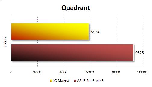 Результаты тестирования LG Magna в Quadrant