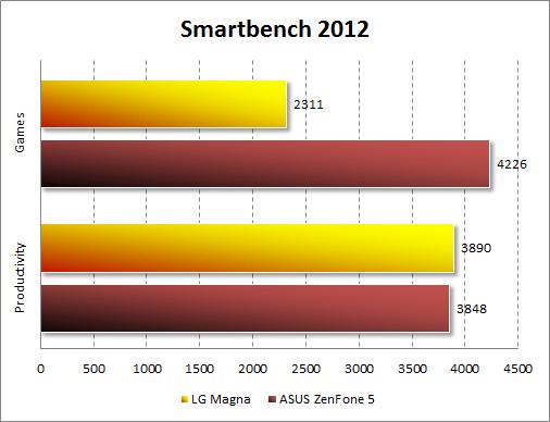 Результаты тестирования LG Magna в Smartbench 2012
