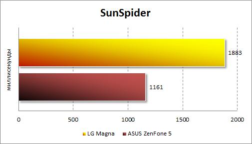 Результаты тестирования LG Magna в SunSpider