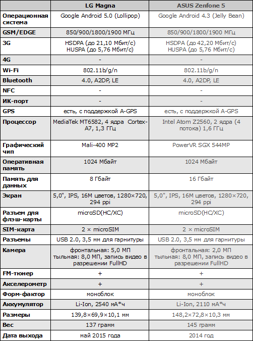 Характеристики LG Magna