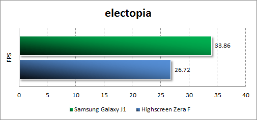 Результаты тестирования Samsung Galaxy J1 в electopia