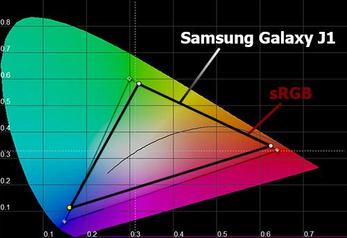 Цветовой охват экрана Samsung Galaxy J1