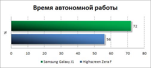 Результаты тестирования автономности Samsung Galaxy J1
