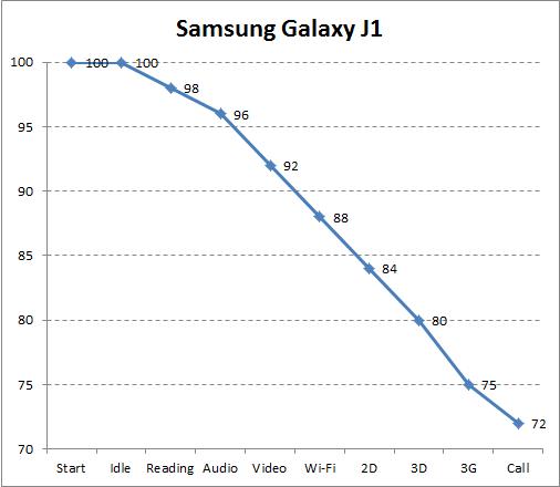 Автономность Samsung Galaxy J1